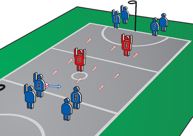 Netball Training Program: Double Plays Through a Defensive Pair