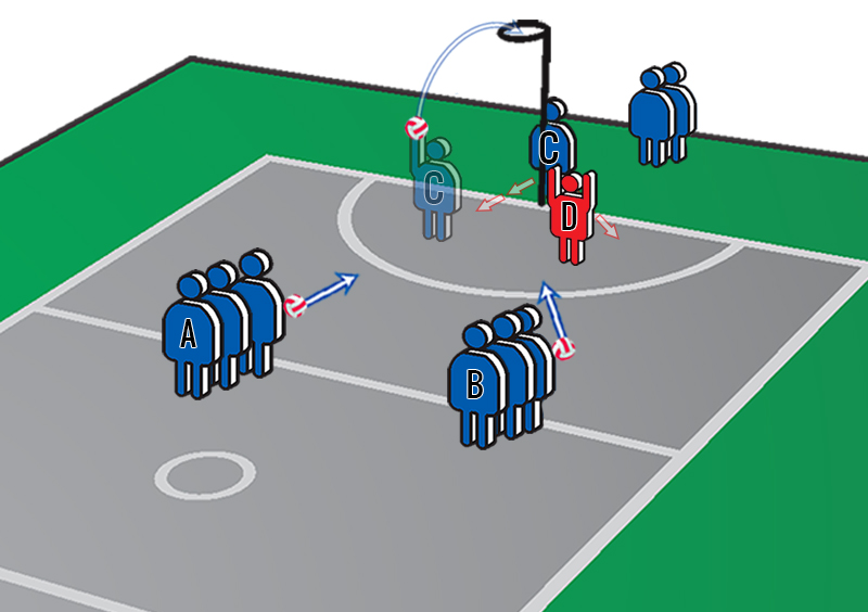 Netball Drills: Behind the Post Leads