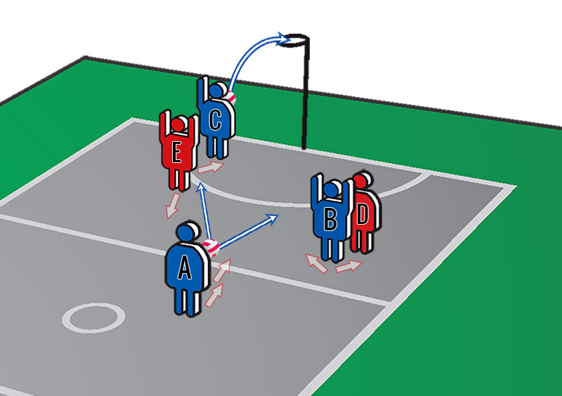 Netball Training Drills: 3 v 2 in Front Court
