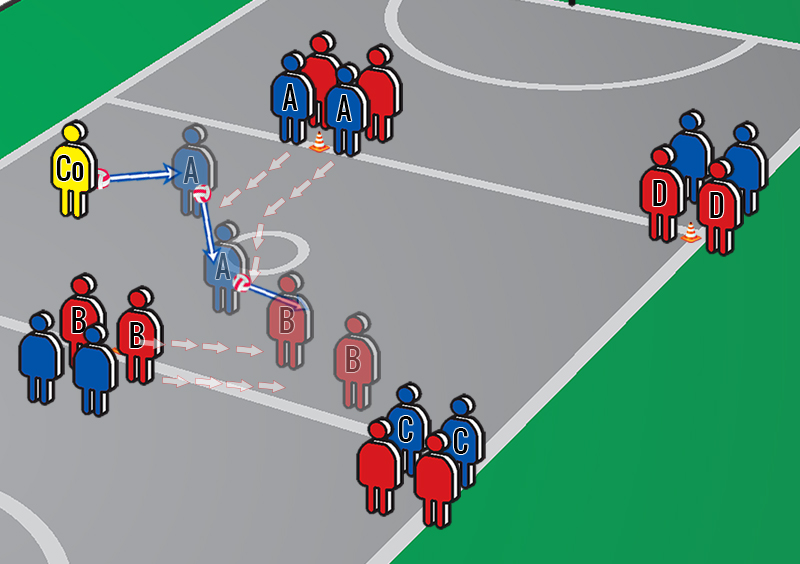 Netball Drills: Two Option Attack around the Square