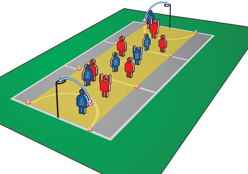 Netball Setting Drills: Limited Mobility Defenders
