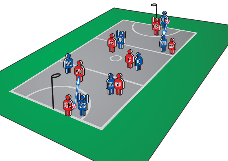 Netball Training Sessions: Simultaneous Movement Game