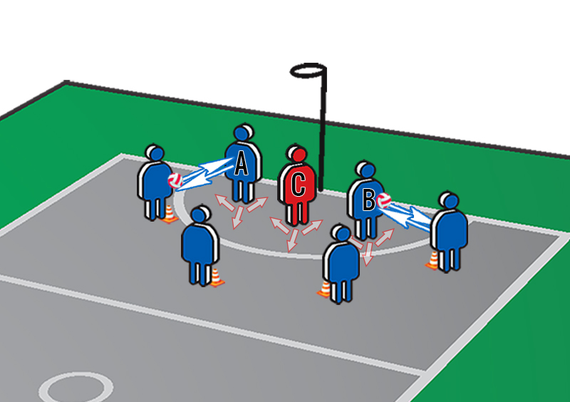 Netball Exercises: In & Out the Circle