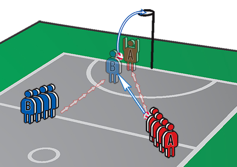 Netball Exercises: Pass then Circle Defence